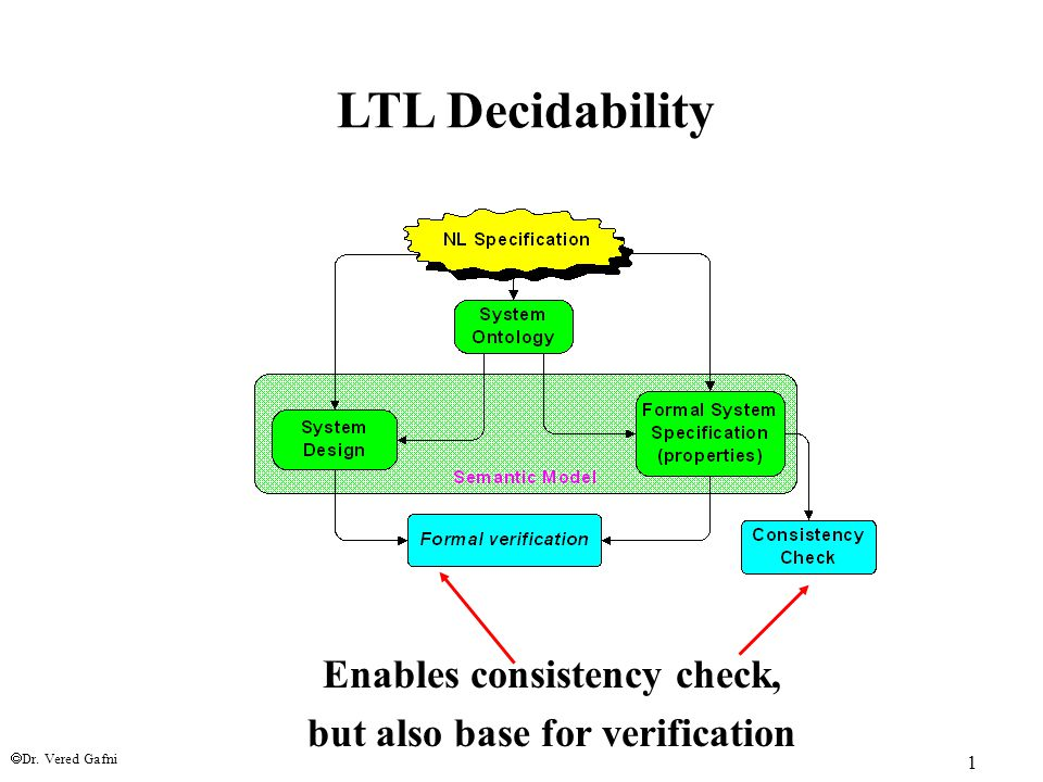  Dr. Vered Gafni 1 LTL Decidability Enables consistency check, but also base for verification