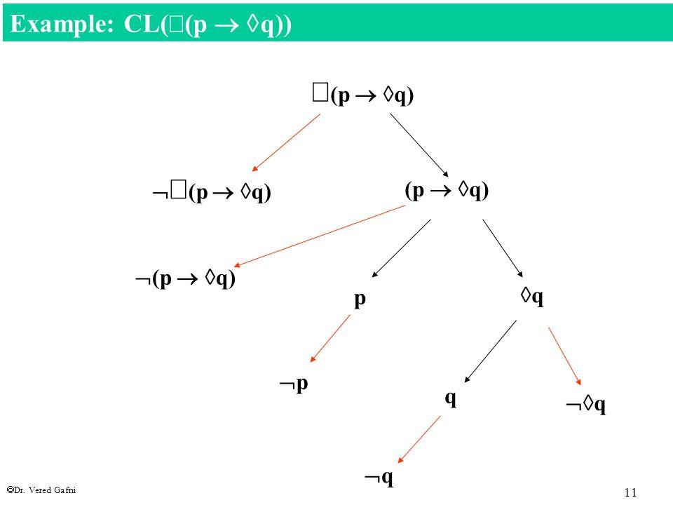  Dr. Vered Gafni 11  (p   q)   (p   q)  (p   q) p qq Example: CL(  (p   q)) (p   q) pp qq  q q