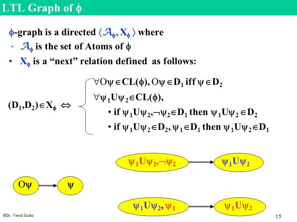 " Dr. Vered Gafni 15 LTL Graph of   -graph is a directed  A , X   where A  is the set of Atoms of  X  is a ""next"" relation defined as follows"