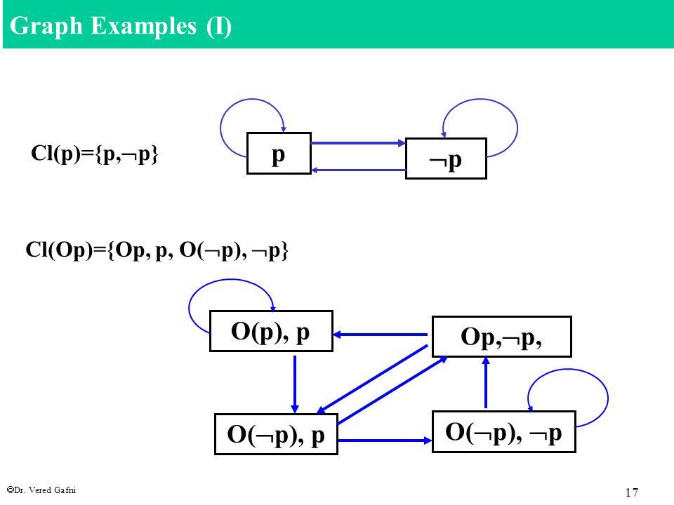  Dr. Vered Gafni 17 Cl(p)={p,  p} p pp O(p), p Op,  p, O(  p), p O(  p),  p Cl(Op)={Op, p, O(  p),  p} Graph Examples (I)