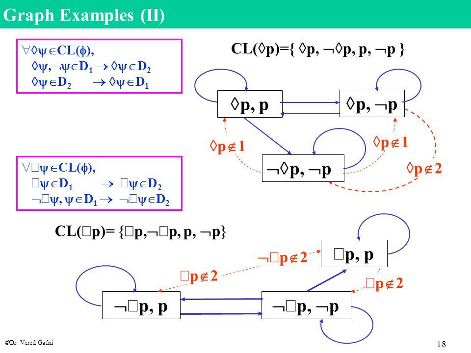  Dr. Vered Gafni 18 CL(  p)={  p,  p, p,  p }  p,  p  p,  p  p, p CL(  p)= {  p,   p, p,  p}  p, p   p, p   p,  p Graph Example