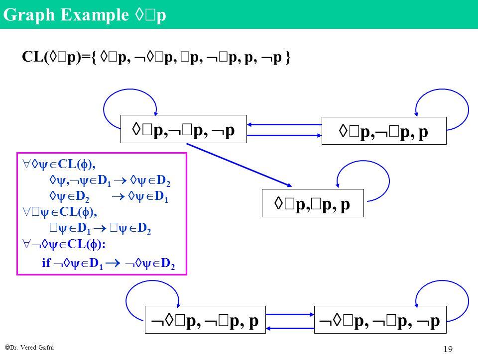  Dr. Vered Gafni 19   p,   p,  p   p,  p, p   p,   p,  p   p,   p, p   p,   p, p CL(   p)={   p,   p,  p,   p, p, 