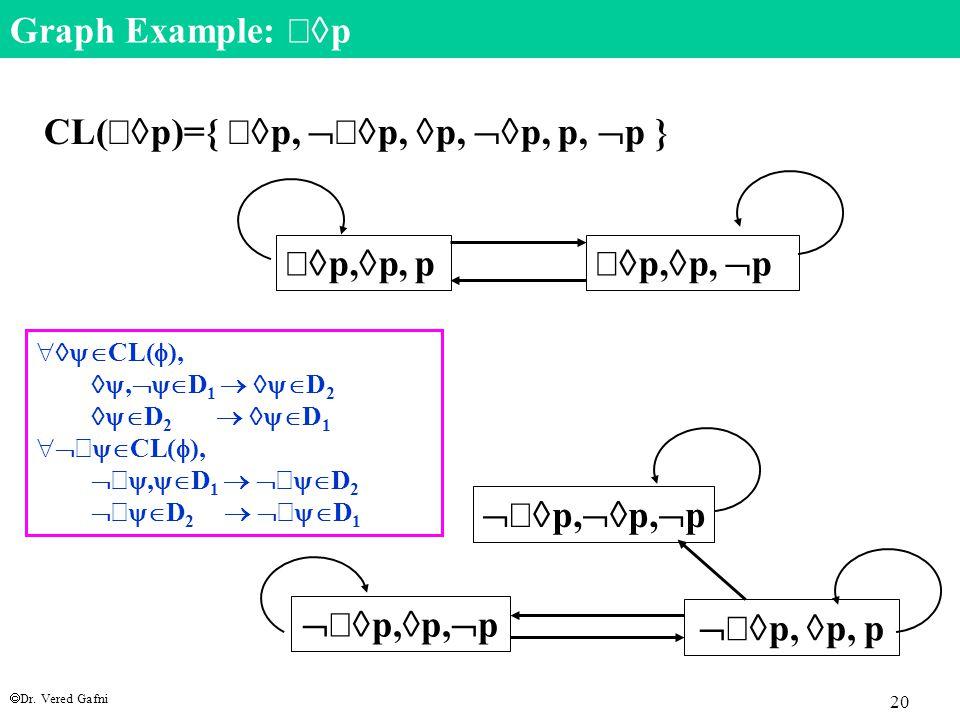  Dr. Vered Gafni 20 Graph Example:   p    p,  p, p   p,  p, p    p,  p,  p   p,  p,  p    p,  p,  p CL(   p)={   p,   