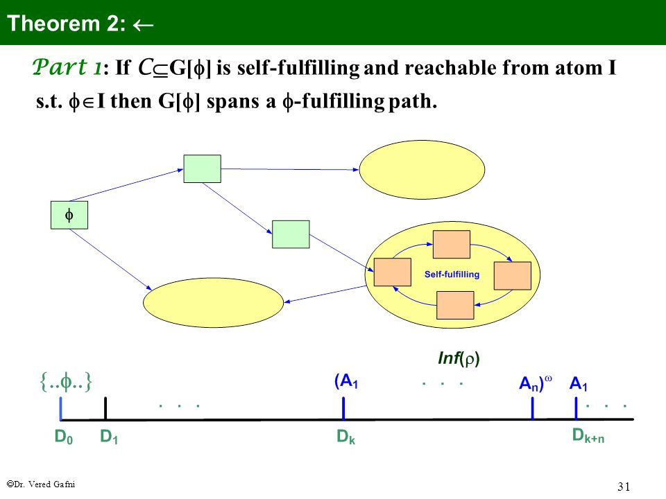  Dr. Vered Gafni 31 Part 1 : If C  G[  ] is self-fulfilling and reachable from atom I s.t.