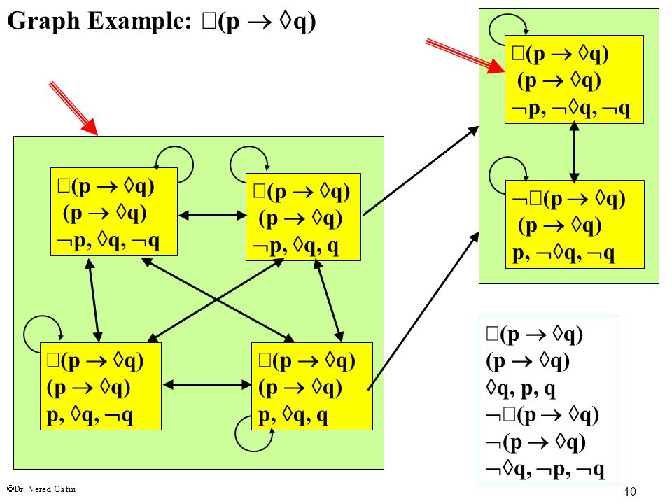 Dr. Vered Gafni 40 Graph Example:  (p   q)  (p   q) (p   q)  p,  q, q  (p   q) (p   q)  p,  q,  q  (p   q) (p   q) p,  q, q