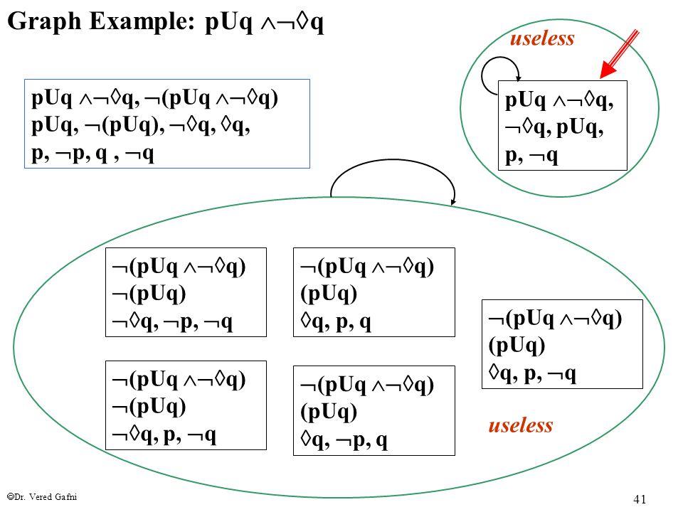  Dr. Vered Gafni 41 Graph Example: pUq  q pUq  q,  q, pUq, p,  q pUq  q,  (pUq  q) pUq,  (pUq),  q,  q, p,  p, q,  q  (pUq 