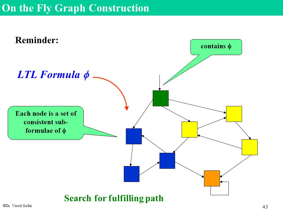  Dr. Vered Gafni 43 On the Fly Graph Construction Reminder: LTL Formula  Each node is a set of consistent sub- formulae of  contains  Search for f