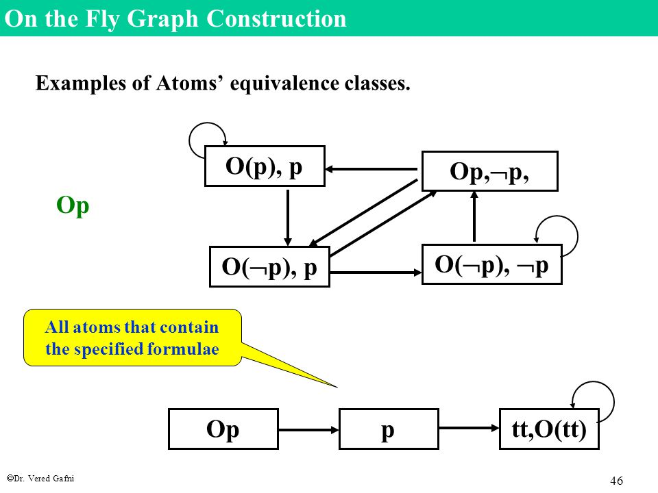  Dr. Vered Gafni 46 On the Fly Graph Construction Examples of Atoms' equivalence classes.