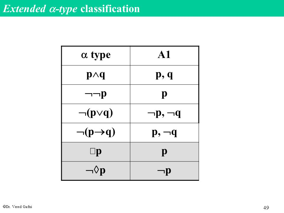  Dr. Vered Gafni 49 Extended  -type classification  type A1 pqpq p, q  p p  (p  q)  p,  q  (p  q)p,  q ppp  p pp