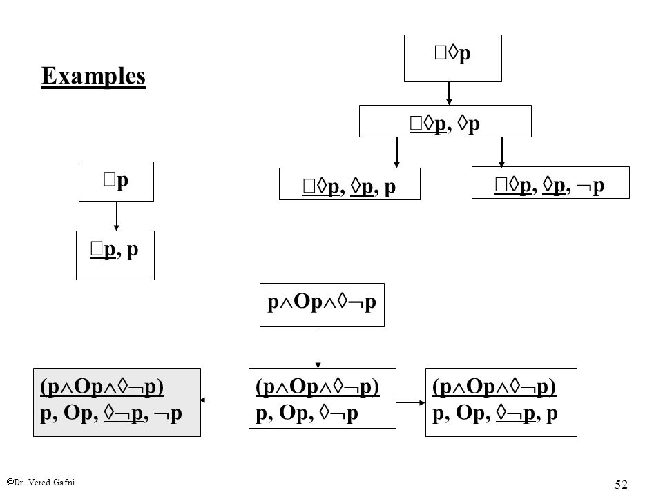  Dr. Vered Gafni 52 p  Op  p (p  Op  p) p, Op,  p (p  Op  p) p, Op,  p,  p (p  Op  p) p, Op,  p, p Examples pp  p, p pp