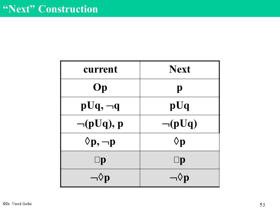 """ Dr. Vered Gafni 53 """"Next"""" Construction currentNext Opp pUq,  q pUq  (pUq), p  (pUq)  p,  p pp pp pp  p"""