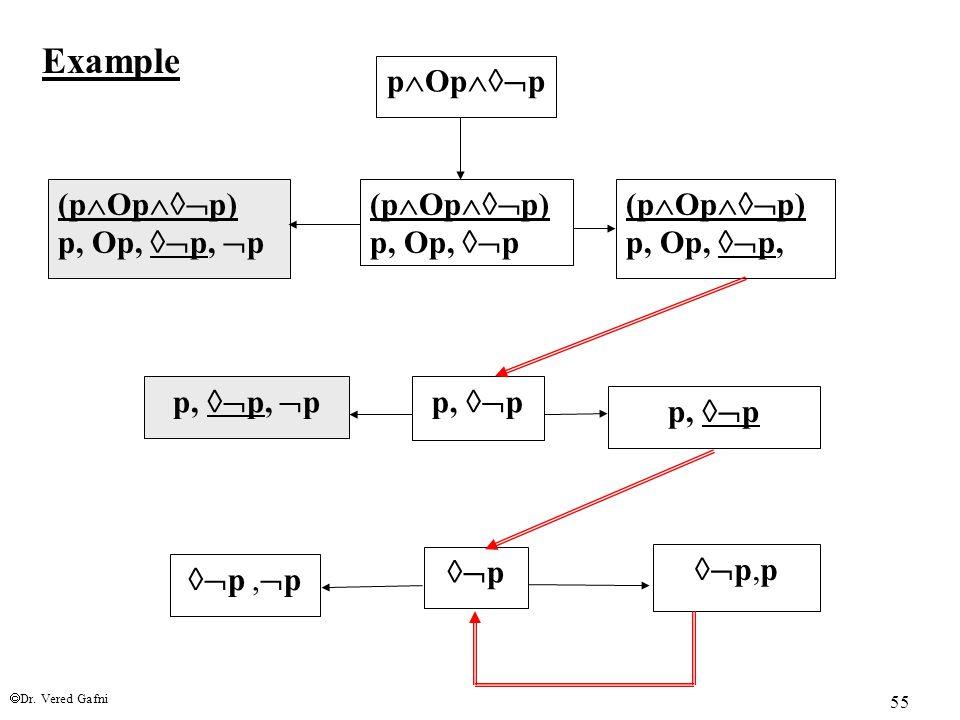  Dr. Vered Gafni 55 p  Op  p (p  Op  p) p, Op,  p (p  Op  p) p, Op,  p,  p (p  Op  p) p, Op,  p, p,  pp,  p,  p p,  p 