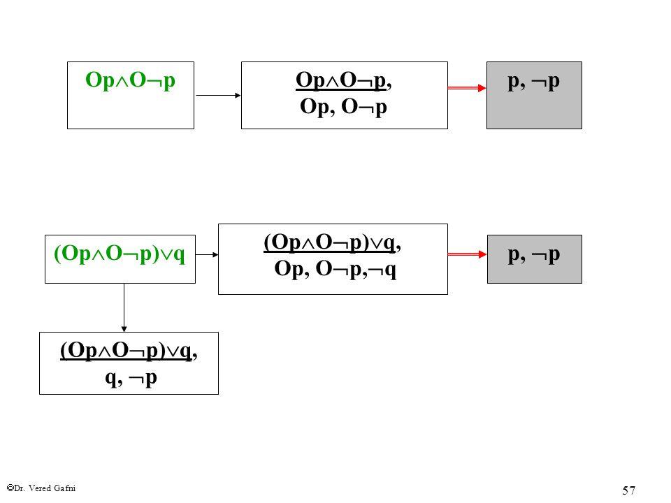  Dr. Vered Gafni 57 Op  O  pOp  O  p, Op, O  p p,  p (Op  O  p)  q (Op  O  p)  q, Op, O  p,  q p,  p (Op  O  p)  q, q,  p