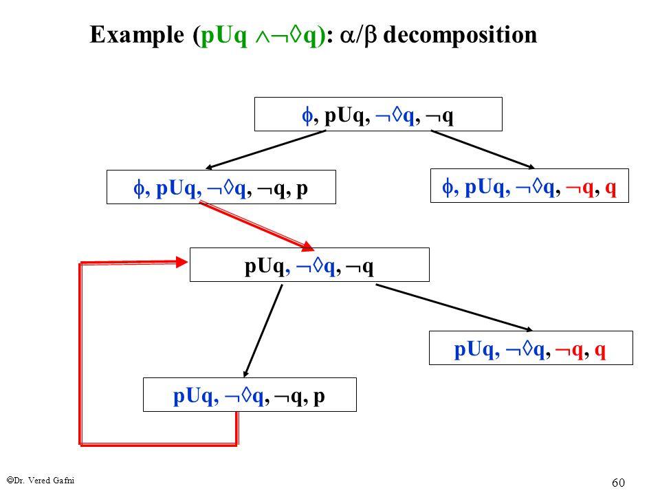  Dr. Vered Gafni 60 Example (pUq  q):  decomposition , pUq,  q,  q , pUq,  q,  q, p , pUq,  q,  q, q pUq,  q,  q pUq,  q,  q,