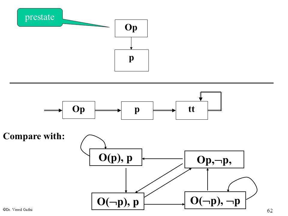  Dr. Vered Gafni 62 OpOp p prestate Compare with: OpOp p tt O(p), p Op,  p, O(  p), p O(  p),  p