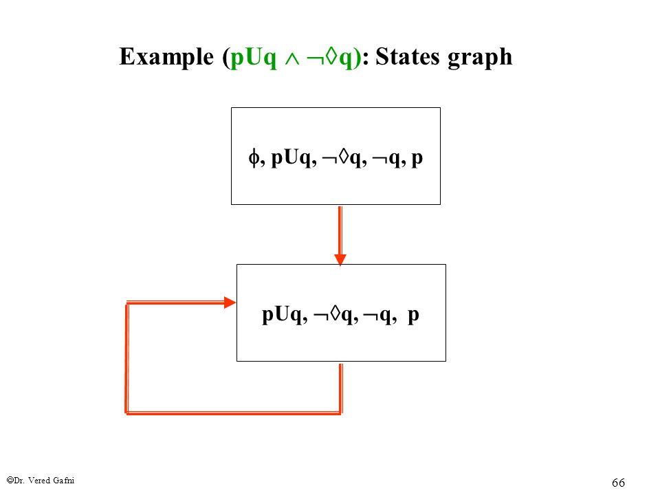  Dr. Vered Gafni 66 Example (pUq   q): States graph , pUq,  q,  q, p pUq,  q,  q, p