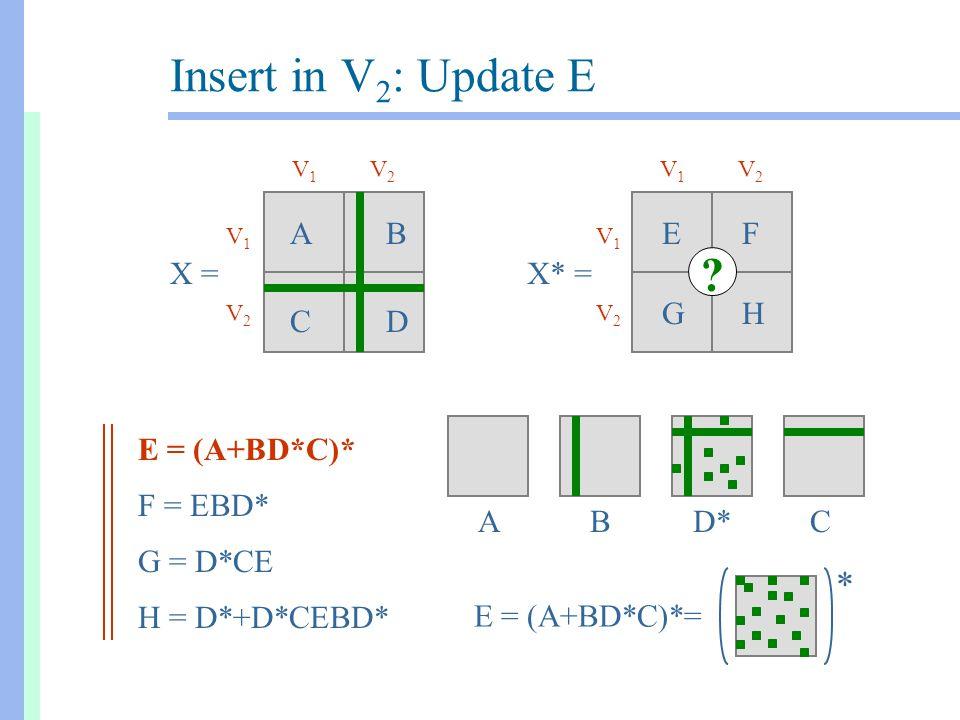 Insert in V 2 : Update E X =X* = AB CD EF GH E = (A+BD*C)* F = EBD* G = D*CE H = D*+D*CEBD* V1V1 V2V2 V1V1 V2V2 V1V1 V2V2 V1V1 V2V2 BCD* * E = (A+BD*C
