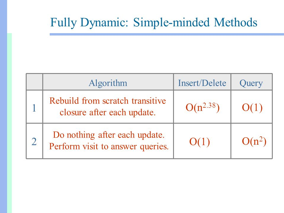 Fully Dynamic: Previous Work Who WhenInsert/DeleteQueryAlgorithm Henzinger King FOCS 1995 O(n 2.16 log 2 n)O(n/log n) Randomized one-side error King Sagert STOC 1999 Randomized one-side error O(n 2.28 ) O(1) King FOCS 1999 Deterministic O(n 2 log n)O(1) Khanna Motwani Wilson SODA 1996 Deterministic + lookahead  (n 0.18 ) upd.