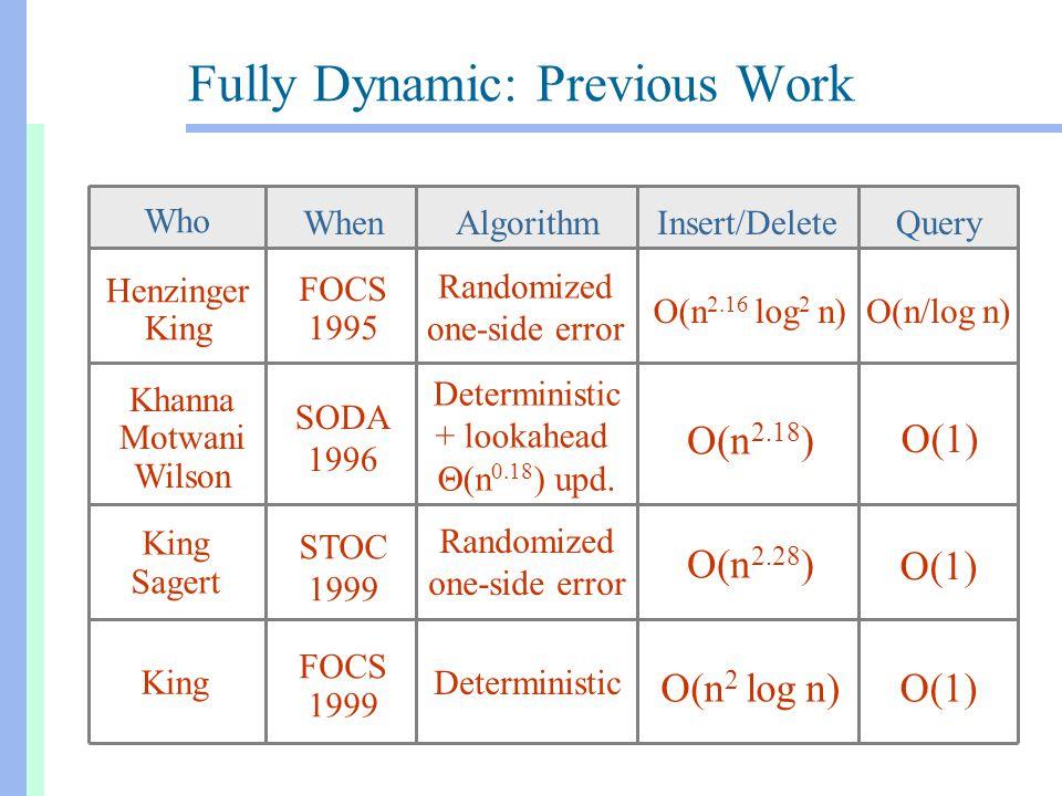 State of the Art O(n 2 ) O(n 2.38 ) O(1) O(n) Query Update O(1)O(n 2 ) SM = Simple-minded KS99 = King/Sagert HK95 = Henzinger/King K99 = King .