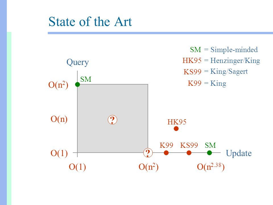 State of the Art O(n 2 ) O(n 2.38 ) O(1) O(n) Query Update O(1)O(n 2 ) SM = Simple-minded KS99 = King/Sagert HK95 = Henzinger/King K99 = King .