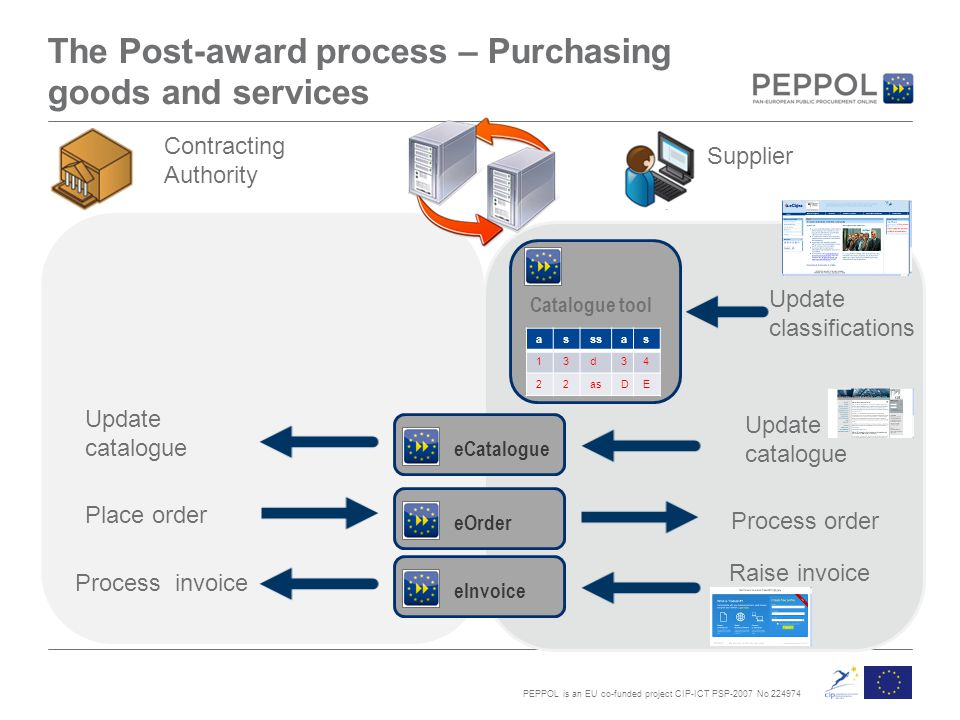 PEPPOL is an EU co-funded project CIP-ICT PSP-2007 No 224974 Catalogue tool Contracting Authority The Post-award process – Purchasing goods and services Update classifications Supplier asssas 13d34 22asDE Update catalogue eCatalogue Update catalogue Process order eOrder Place order Raise invoice eInvoice Process invoice