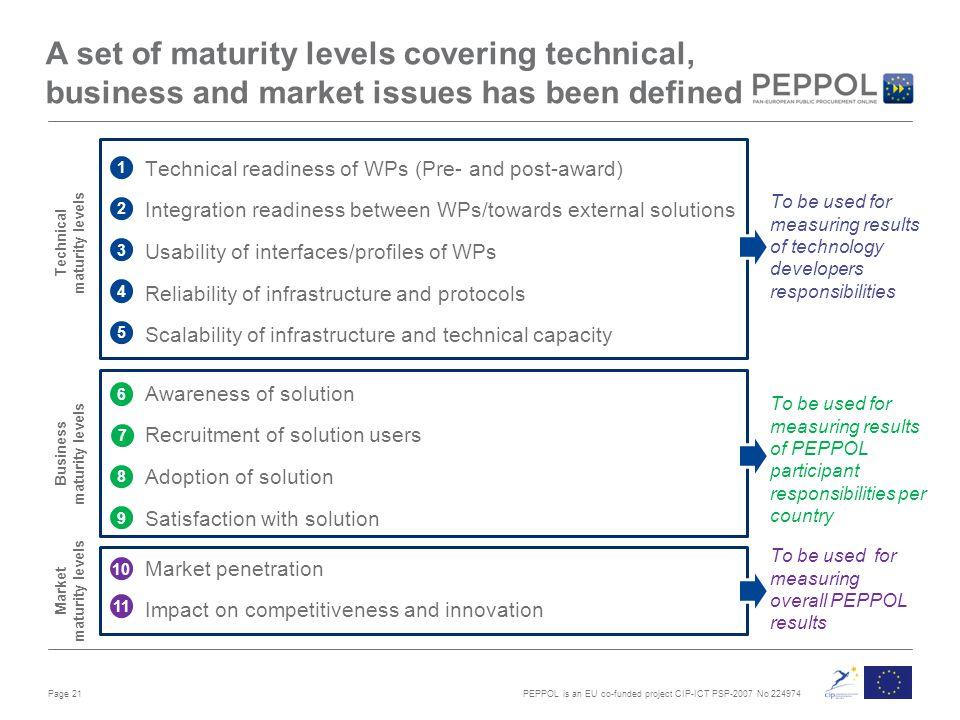 PEPPOL is an EU co-funded project CIP-ICT PSP-2007 No 224974 A set of maturity levels covering technical, business and market issues has been defined Technical readiness of WPs (Pre- and post-award) Integration readiness between WPs/towards external solutions Usability of interfaces/profiles of WPs Reliability of infrastructure and protocols Scalability of infrastructure and technical capacity Page 21 1 2 3 4 5 6 8 9 10 11 Awareness of solution Recruitment of solution users Adoption of solution Satisfaction with solution Market penetration Impact on competitiveness and innovation Technical maturity levels Business maturity levels Market maturity levels To be used for measuring results of technology developers responsibilities To be used for measuring results of PEPPOL participant responsibilities per country To be used for measuring overall PEPPOL results 7