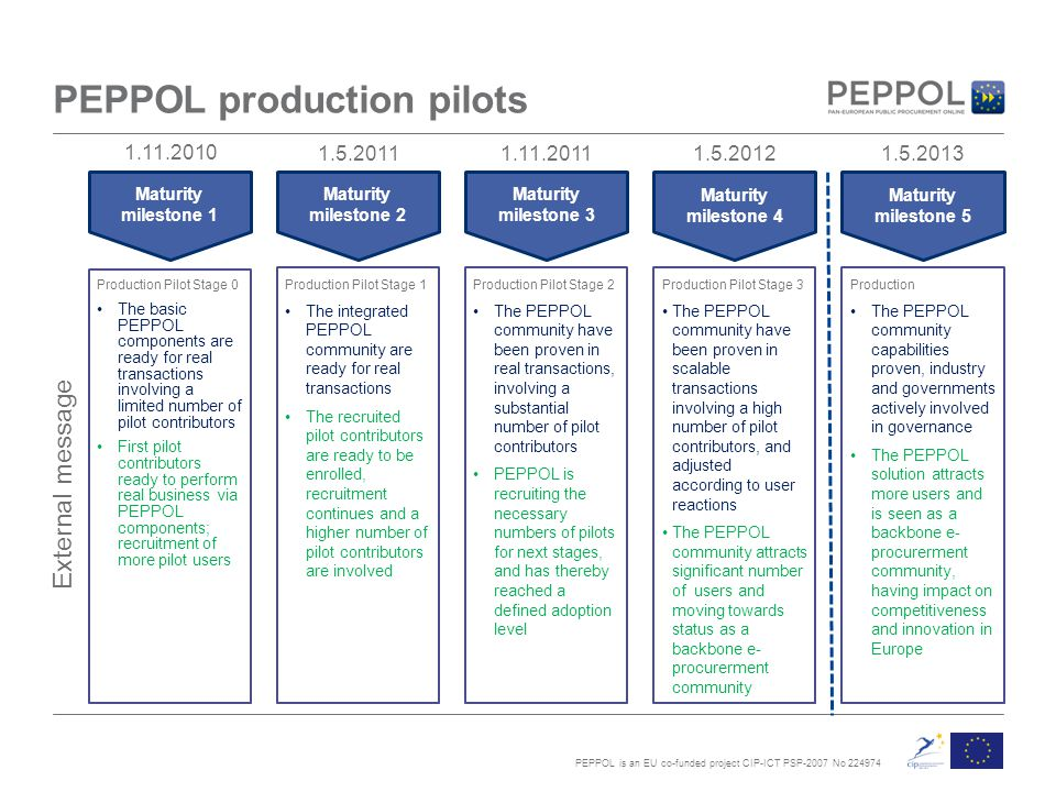 PEPPOL is an EU co-funded project CIP-ICT PSP-2007 No 224974 PEPPOL production pilots Maturity milestone 1 Maturity milestone 2 Maturity milestone 3 Maturity milestone 4 Maturity milestone 5 Production Pilot Stage 0 The basic PEPPOL components are ready for real transactions involving a limited number of pilot contributors First pilot contributors ready to perform real business via PEPPOL components; recruitment of more pilot users Production Pilot Stage 1 The integrated PEPPOL community are ready for real transactions The recruited pilot contributors are ready to be enrolled, recruitment continues and a higher number of pilot contributors are involved Production The PEPPOL community capabilities proven, industry and governments actively involved in governance The PEPPOL solution attracts more users and is seen as a backbone e- procurerment community, having impact on competitiveness and innovation in Europe Production Pilot Stage 2 The PEPPOL community have been proven in real transactions, involving a substantial number of pilot contributors PEPPOL is recruiting the necessary numbers of pilots for next stages, and has thereby reached a defined adoption level Production Pilot Stage 3 The PEPPOL community have been proven in scalable transactions involving a high number of pilot contributors, and adjusted according to user reactions The PEPPOL community attracts significant number of users and moving towards status as a backbone e- procurerment community 1.11.2010 1.5.2011 1.11.20111.5.20121.5.2013 External message