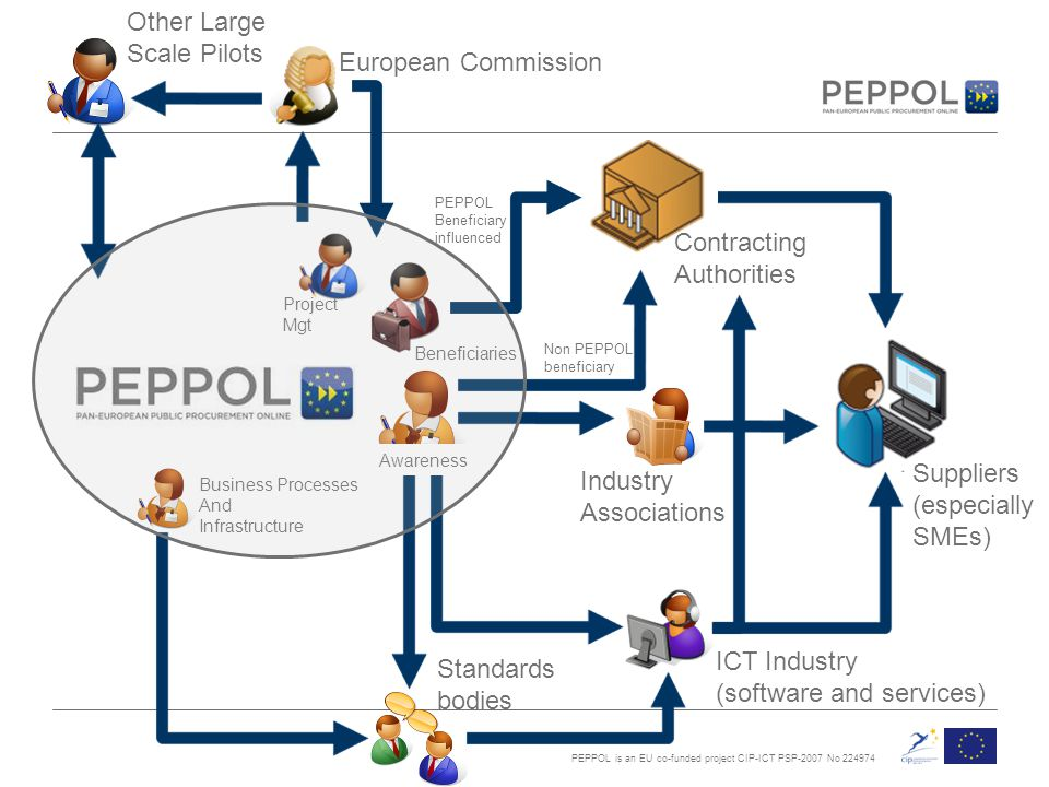 PEPPOL is an EU co-funded project CIP-ICT PSP-2007 No 224974 Project Mgt ICT Industry (software and services) Industry Associations Contracting Authorities Standards bodies European Commission Other Large Scale Pilots Suppliers (especially SMEs) Beneficiaries Business Processes And Infrastructure Non PEPPOL beneficiary PEPPOL Beneficiary influenced Awareness