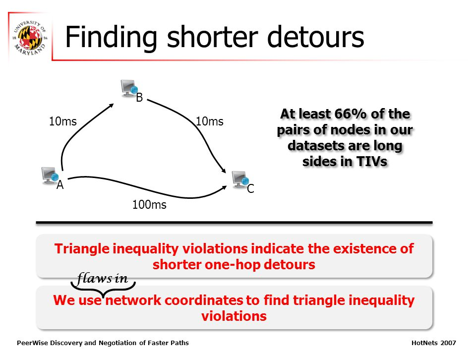 Finding shorter detours PeerWise Discovery and Negotiation of Faster Paths HotNets 2007 10ms 100ms Triangle inequality violations indicate the existen