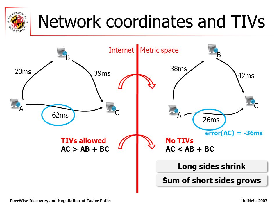 Network coordinates and TIVs PeerWise Discovery and Negotiation of Faster Paths HotNets 2007 20ms 39ms 62ms A B C 38ms 42ms 26ms B A C InternetMetric