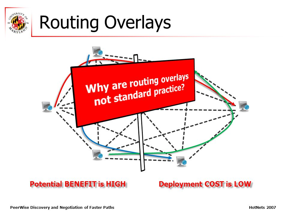 Routing Overlays PeerWise Discovery and Negotiation of Faster Paths HotNets 2007 Deployment COST is LOW Potential BENEFIT is HIGH