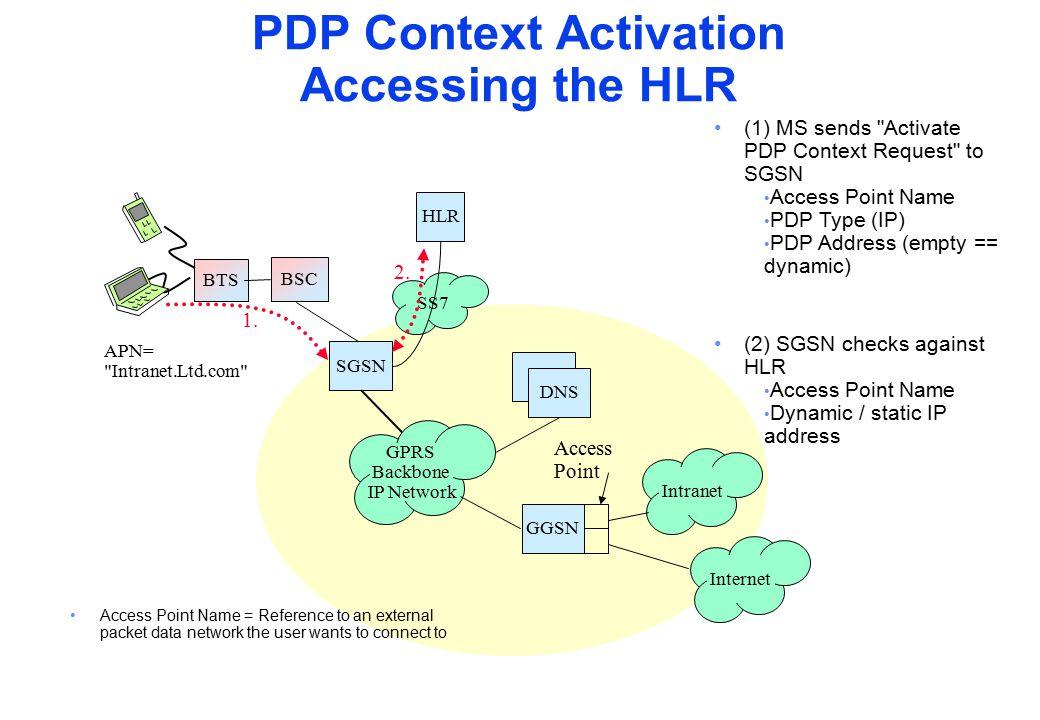 BTS BSC SGSN GGSN Intranet GPRS Backbone IP Network SS7 HLR DNS (1) MS sends