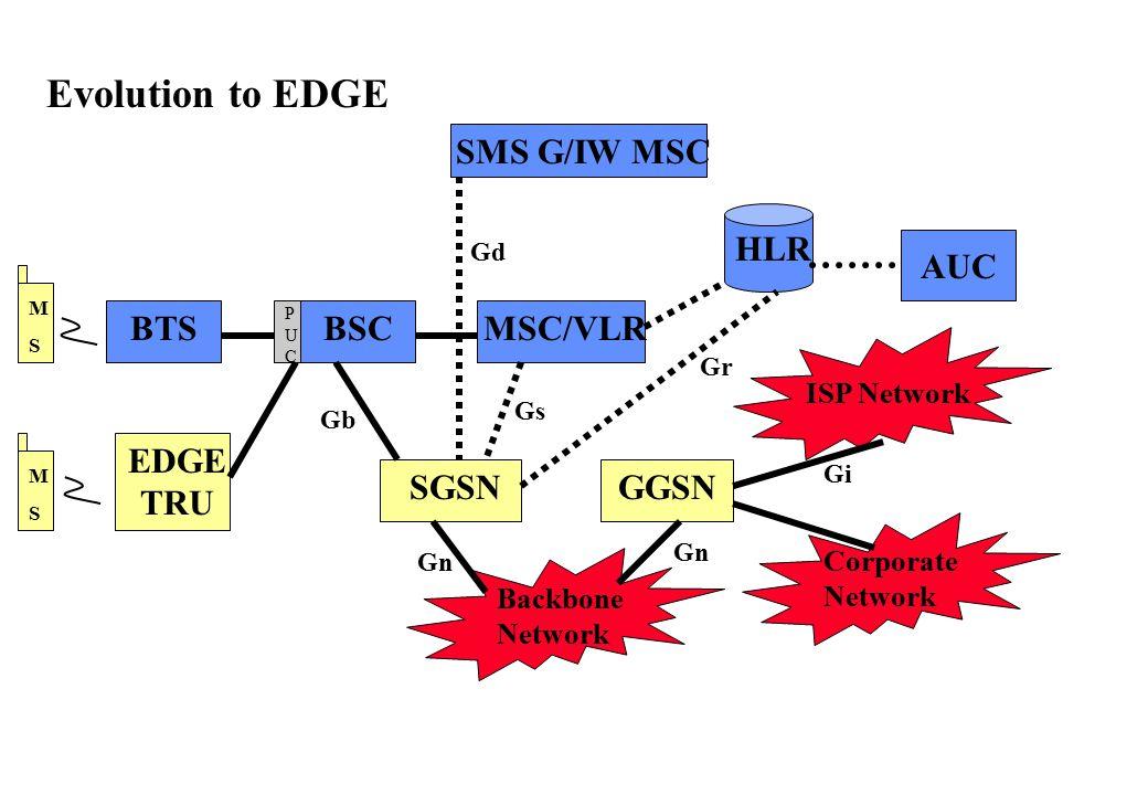 MSMS BTS PUCPUC BSCMSC/VLR HLR SGSNGGSN Backbone Network ISP Network Corporate Network AUC SMS G/IW MSC Gb Gd Gs Gn Gr Gn Gi EDGE TRU MSMS Evolution t