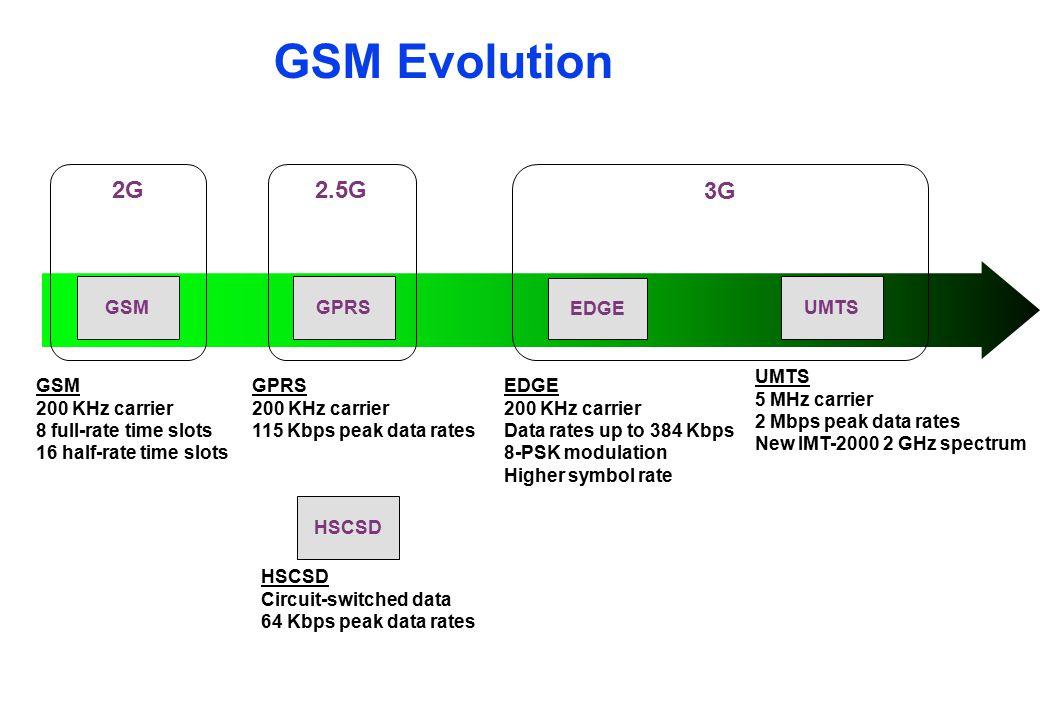 GSM Evolution GPRS 200 KHz carrier 115 Kbps peak data rates EDGE 200 KHz carrier Data rates up to 384 Kbps 8-PSK modulation Higher symbol rate UMTS 5