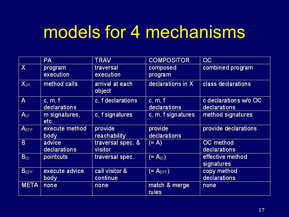17 models for 4 mechanisms