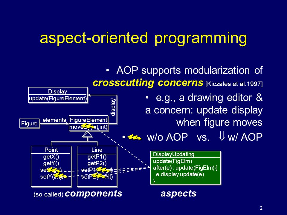 23 summary 3 part modeling framework –elements from A&B meet at JP in X –based on executable implementations www.cs.ubc.ca/labs/spl/projects/asb.html www.cs.ubc.ca/labs/spl/projects/asb.html explanation of modular crosscutting –in terms of projections of A&B modules into X future work: –discuss more features in AOP on the framework e.g., non-invasiveness, remodularization, … –unified implementation and formalization –apply to foundational work: semantics [Wand01,02], compilation [Masuhara02,03],new feature designs…