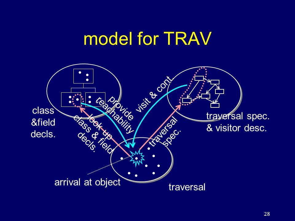 28 model for TRAV class &field decls. traversal spec.