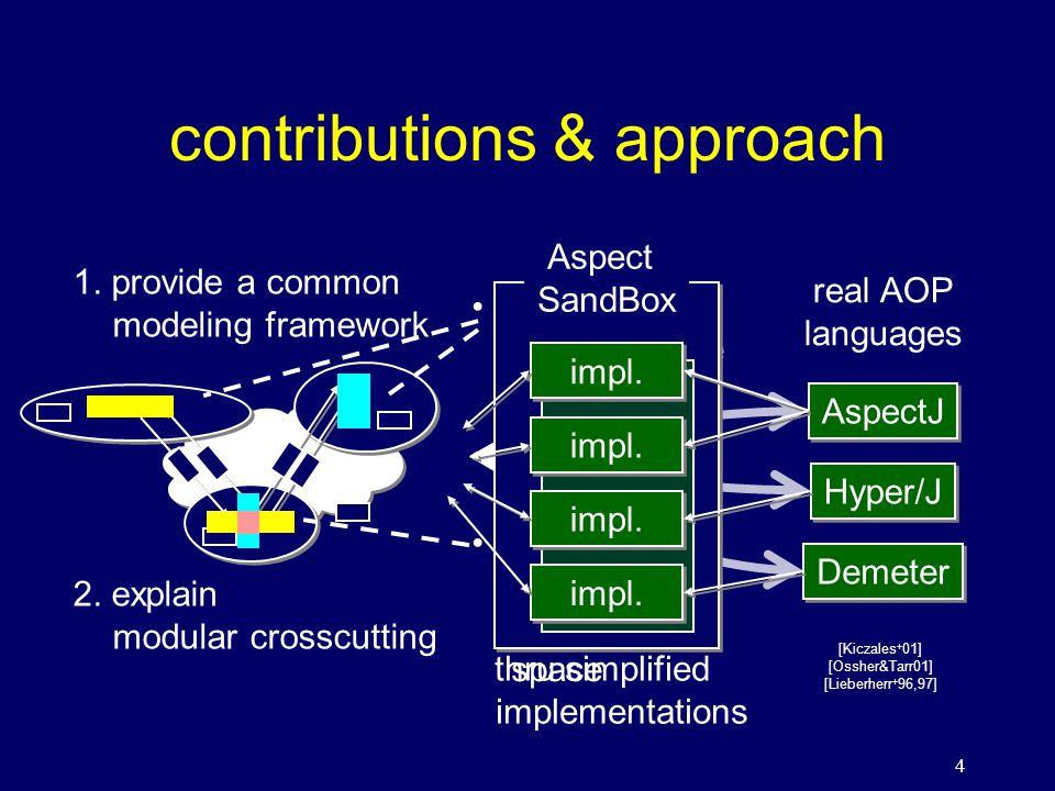 15 modeling framework: COMPOSITOR's case A - methods &fields X - composed programs X JP - set of decls ID A - signature matching ID B - signature matching ID B - signature matching EFF A - provide decls.