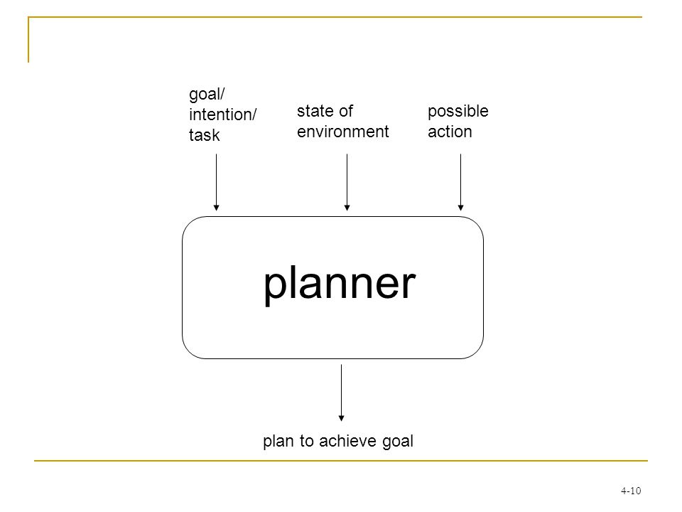 4-10 goal/ intention/ task state of environment possible action planner plan to achieve goal