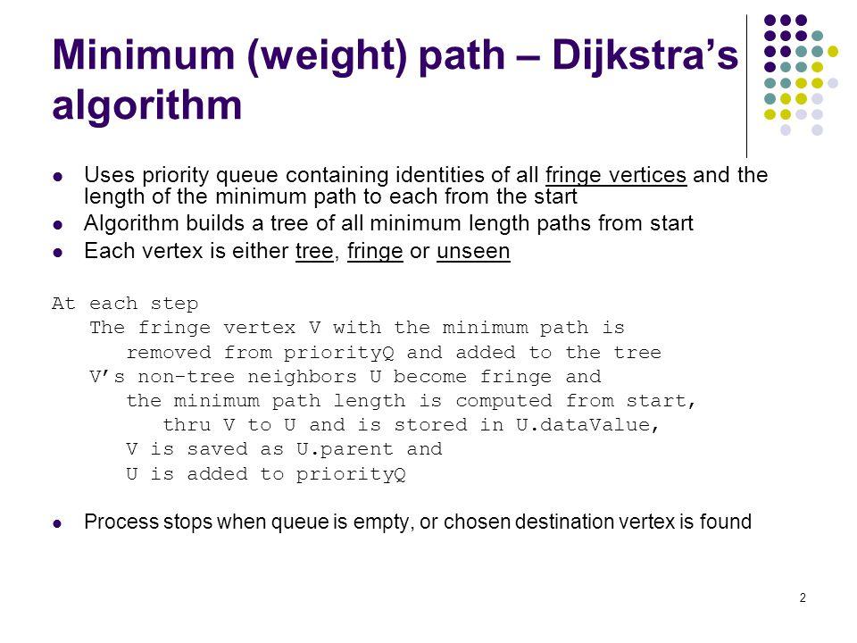 3 Dijkstra Minimum-Path Algorithm (Example A to D) PriQ:(A,0)Tree (vertices & path weight) (B,4)(C,11)(E,4)A,0 (E,4)(C,11)(C,10)(D,12)A,0B,4 (C,10)(C,11)(D,12)A,0B,4E,4 (C,11)(D,12)A,0B,4E,4C,10 (D,12) A,0B,4E,4C,10 empty A,0B,4E,4C,10D,12