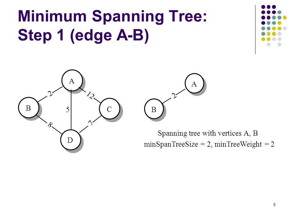 7 Minimum Spanning Tree: Step 2 (Edge A-D) A B C D 2 8 12 5 7 D A B Spanning tree with vertices A, B, D minSpanTreeSize = 3, minTreeWeight = 7 2 5