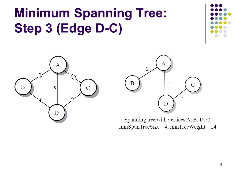 8 Minimum Spanning Tree: Step 3 (Edge D-C) A B C D 2 8 12 5 7 C 7 D A B Spanning tree with vertices A, B, D, C minSpanTreeSize = 4, minTreeWeight = 14