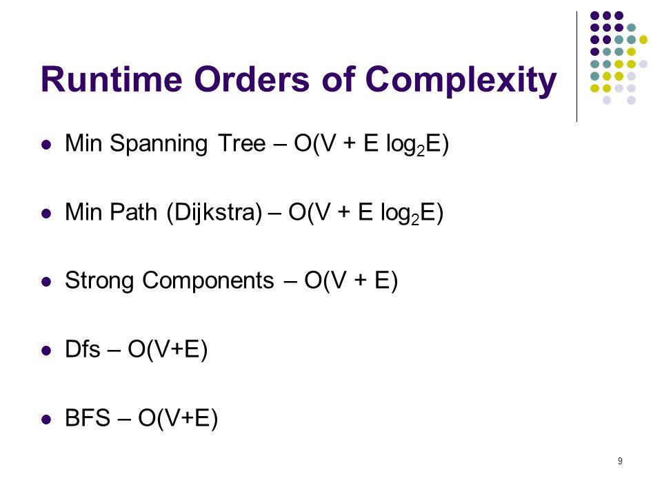 9 Runtime Orders of Complexity Min Spanning Tree – O(V + E log 2 E) Min Path (Dijkstra) – O(V + E log 2 E) Strong Components – O(V + E) Dfs – O(V+E) B