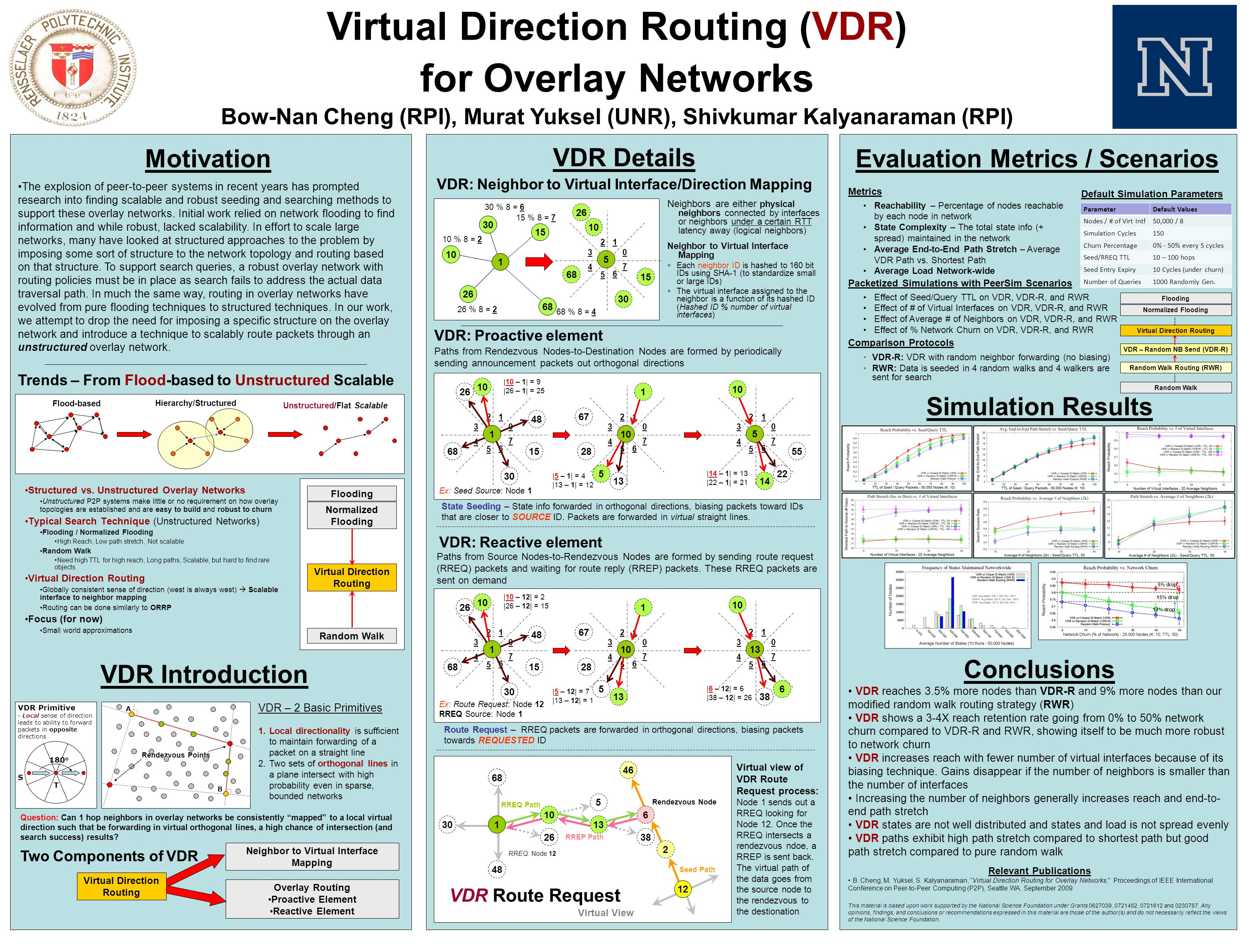 VDR: Proactive element Conclusions VDR reaches 3.5% more nodes than VDR-R and 9% more nodes than our modified random walk routing strategy (RWR) VDR s