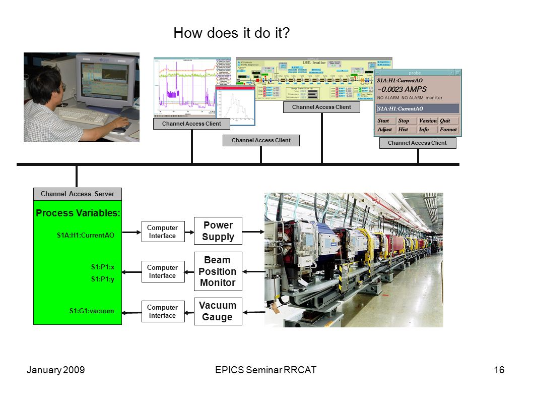January 2009EPICS Seminar RRCAT16 How does it do it? Power Supply Beam Position Monitor Vacuum Gauge Computer Interface Process Variables: Channel Acc