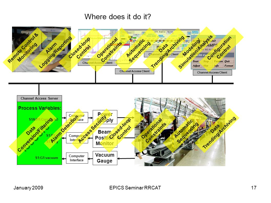 January 2009EPICS Seminar RRCAT17 Where does it do it? Power Supply Beam Position Monitor Vacuum Gauge Computer Interface Process Variables: Channel A
