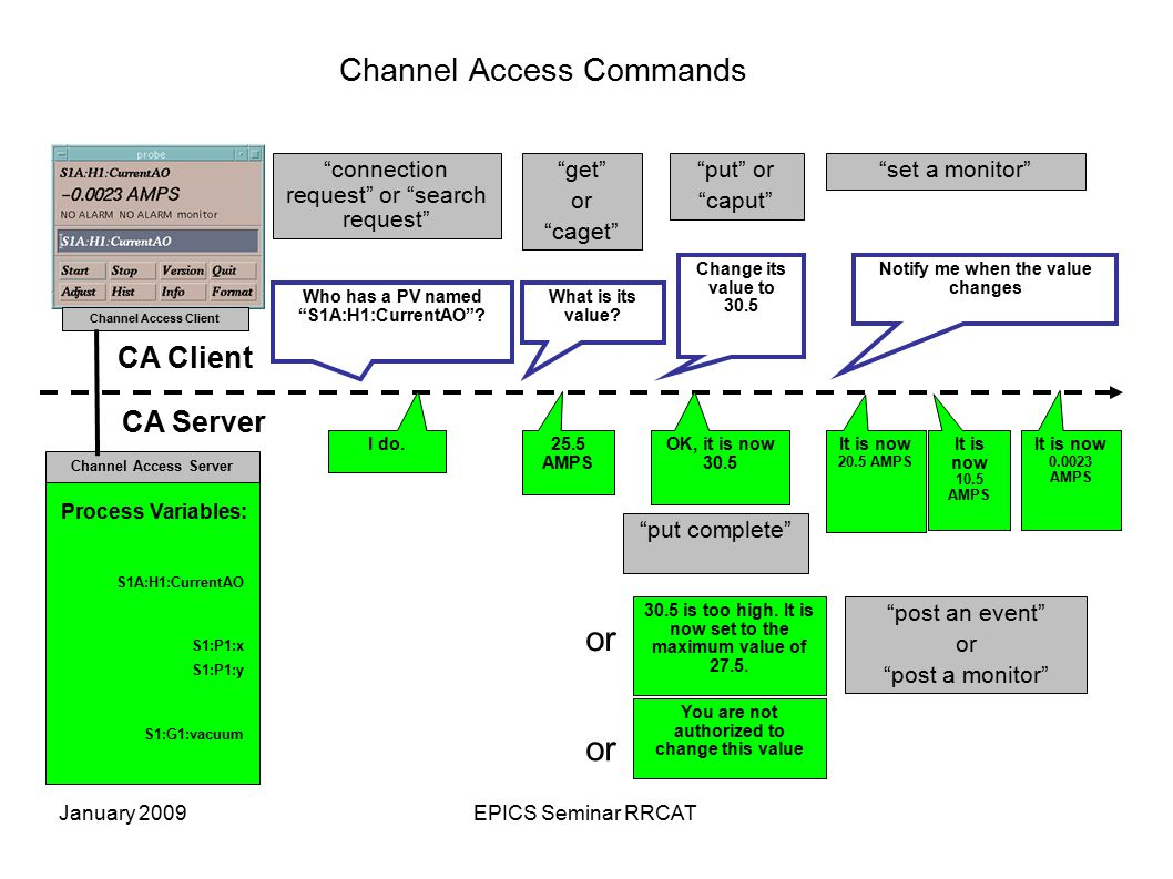 January 2009EPICS Seminar RRCAT Channel Access Commands Process Variables: Channel Access Server S1A:H1:CurrentAO S1:P1:x S1:P1:y S1:G1:vacuum Channel Access Client Who has a PV named S1A:H1:CurrentAO .