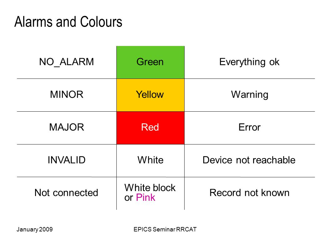 January 2009EPICS Seminar RRCAT Alarms and Colours Record not known White block or Pink Not connected Device not reachableWhiteINVALID ErrorRedMAJOR WarningYellowMINOR Everything okGreenNO_ALARM