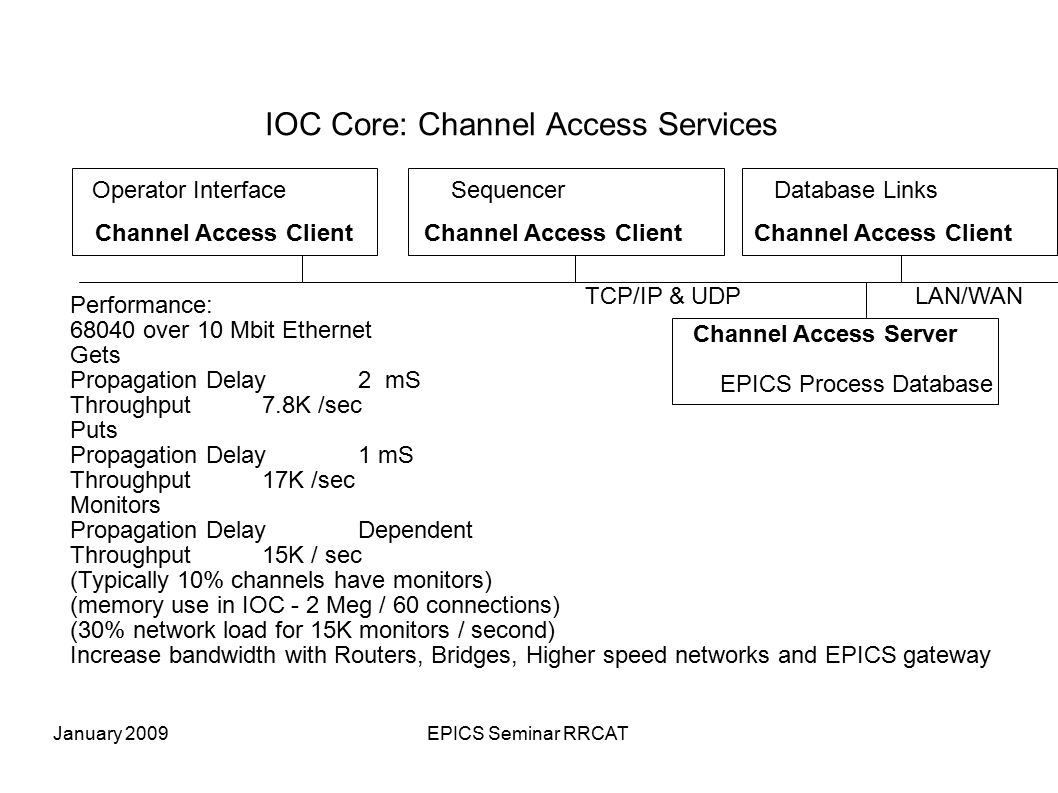 January 2009EPICS Seminar RRCAT IOC Core: Channel Access Services Sequencer Channel Access Client LAN/WAN Operator Interface Channel Access Client Dat