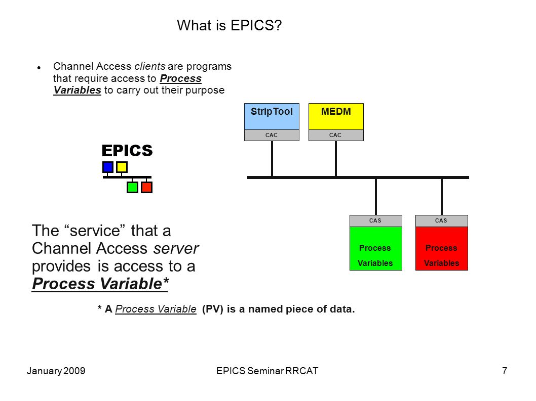 January 2009EPICS Seminar RRCAT18 Canonical Form of an EPICS Control System Commercial Instruments IOC CAS Channel Access IOC Software EPICS Database Sequence Programs Custom Programs Real-time Control Client Software MEDM ALH StripTool TCL/TK Perl Scripts OAG Apps Many, many others CA Server Application Custom Chassis/Panels Technical Equipment Process Variables